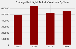 Chicago Red Light Violations By Year