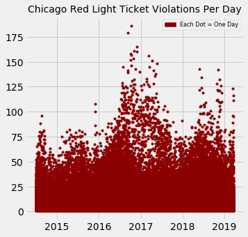 Chicago Traffic Violations Per Day