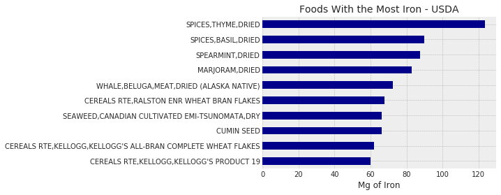 Foods with The Most Iron - USDA