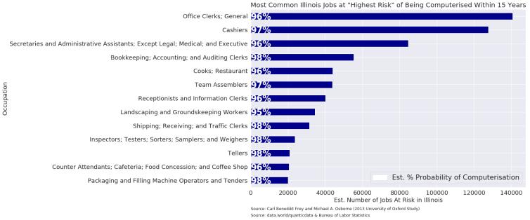 job_computerisation